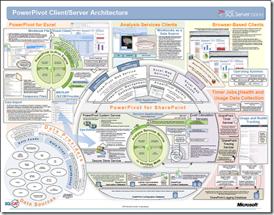 PowerPivot Client Server Architecture