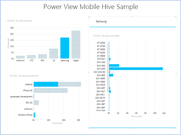 Connecting Power View to Hadoop on Azure–An #awesomesauce