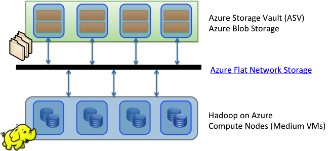 Why use Blob Storage with HDInsight on Azure – Denny Lee