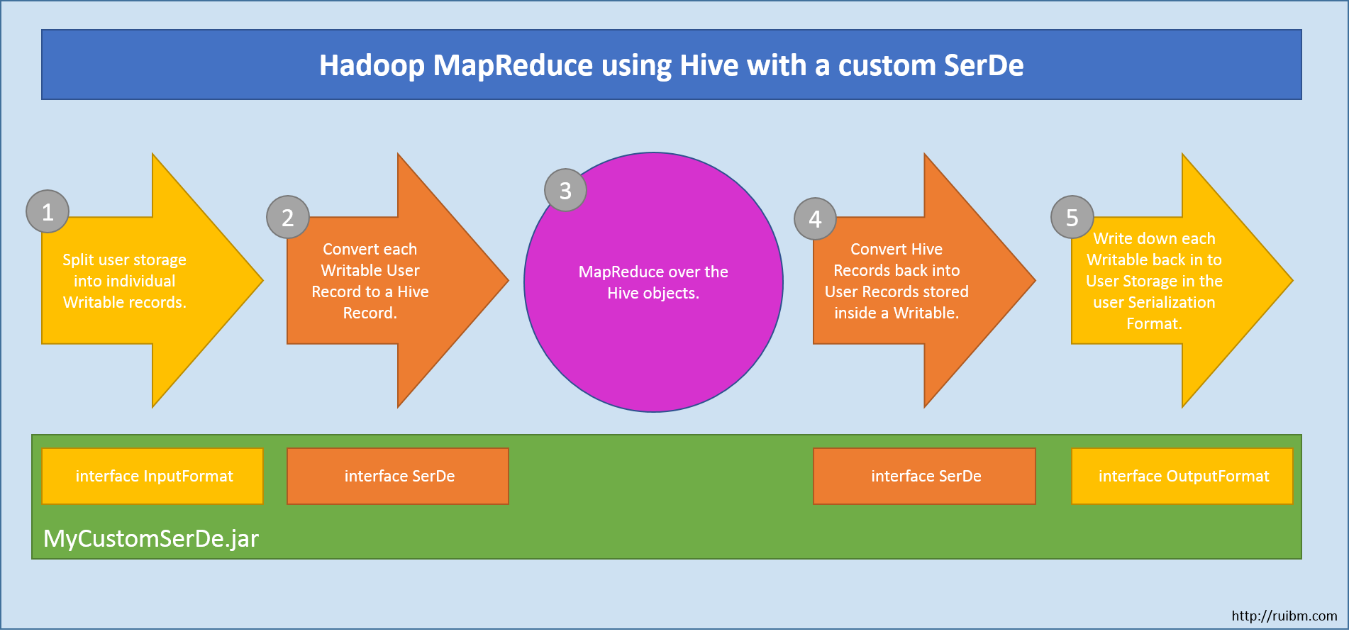 Hadoop/Hive – Writing a Custom SerDe (Part 1) | Denny Lee