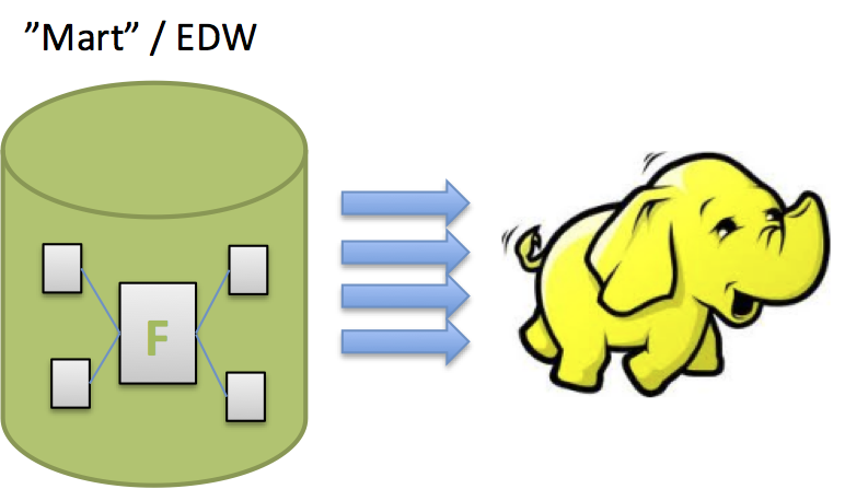 SQL to Hadoop