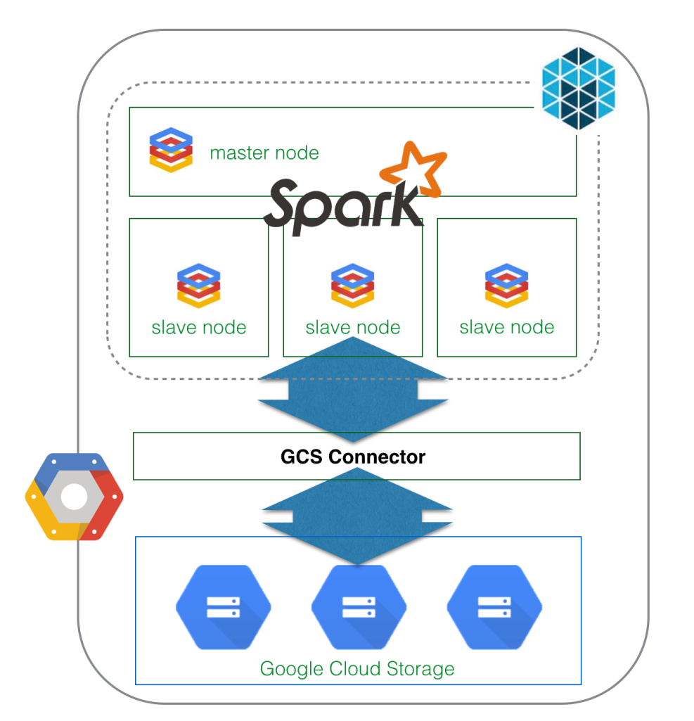 Spark Mesos Google Cloud diagram