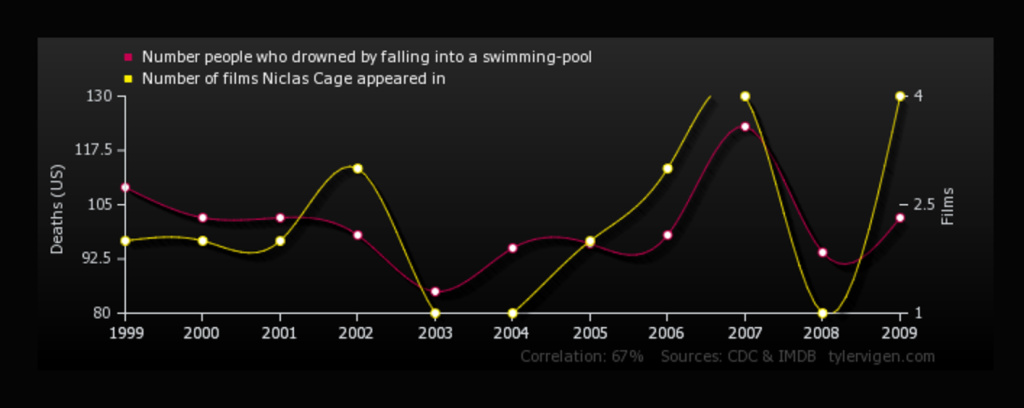 Correlation drowning and Nicholas Cage films